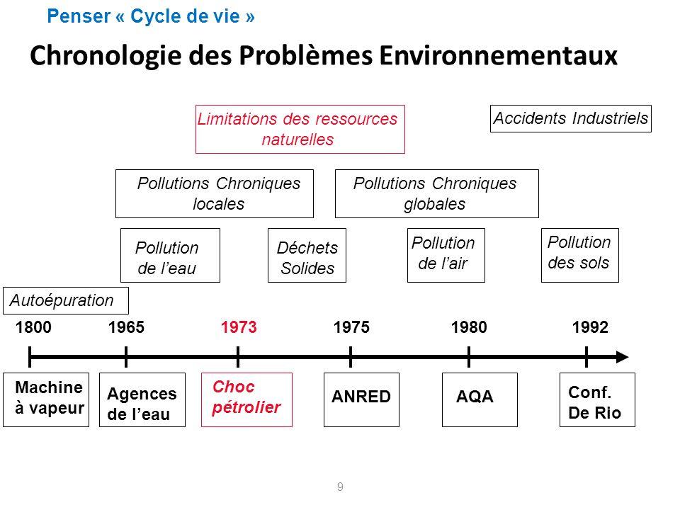 Chronologie des Problèmes Environnementaux