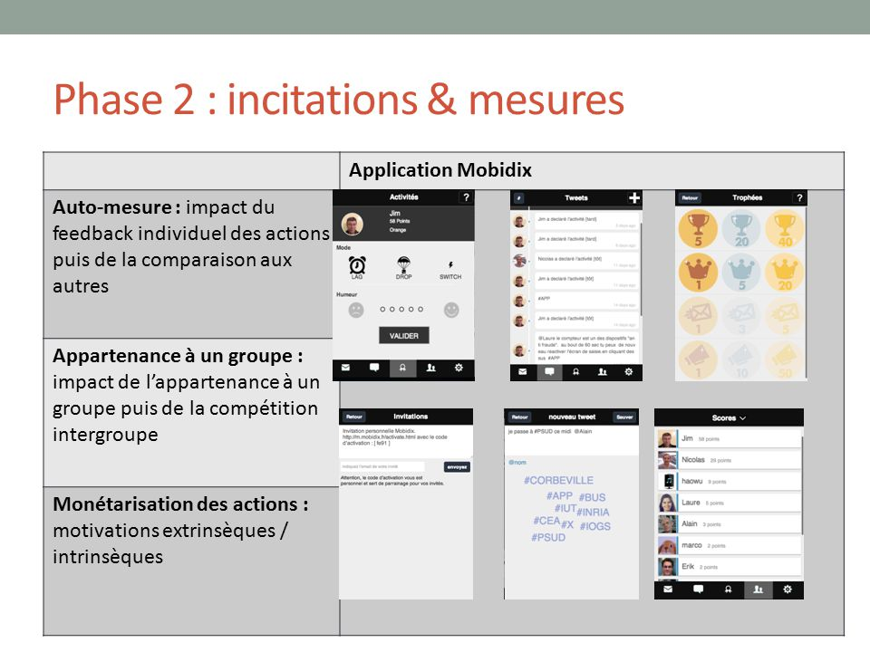 Phase 2 : incitations & mesures