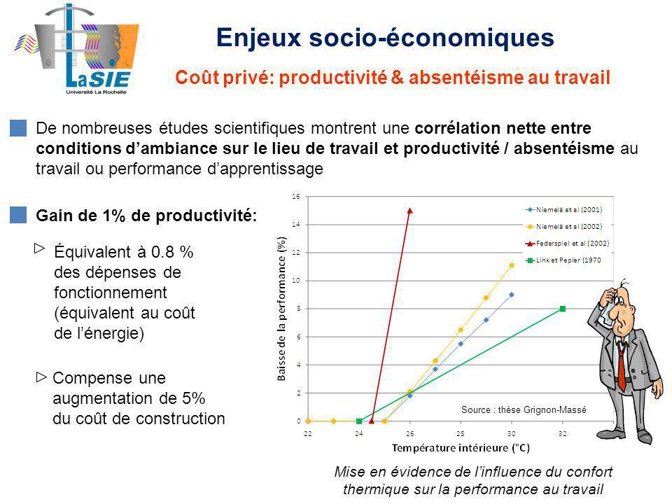 Enjeux socio-économiques