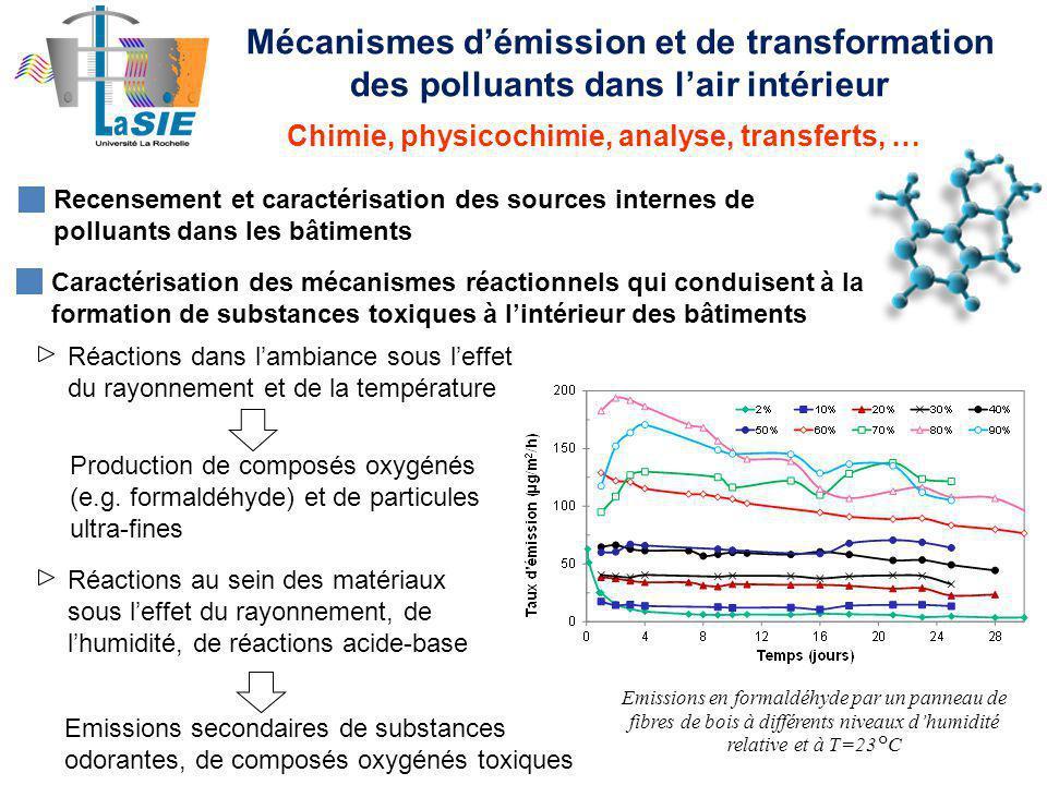 Mécanismes d'émission et de transformation des polluants dans l'air intérieur