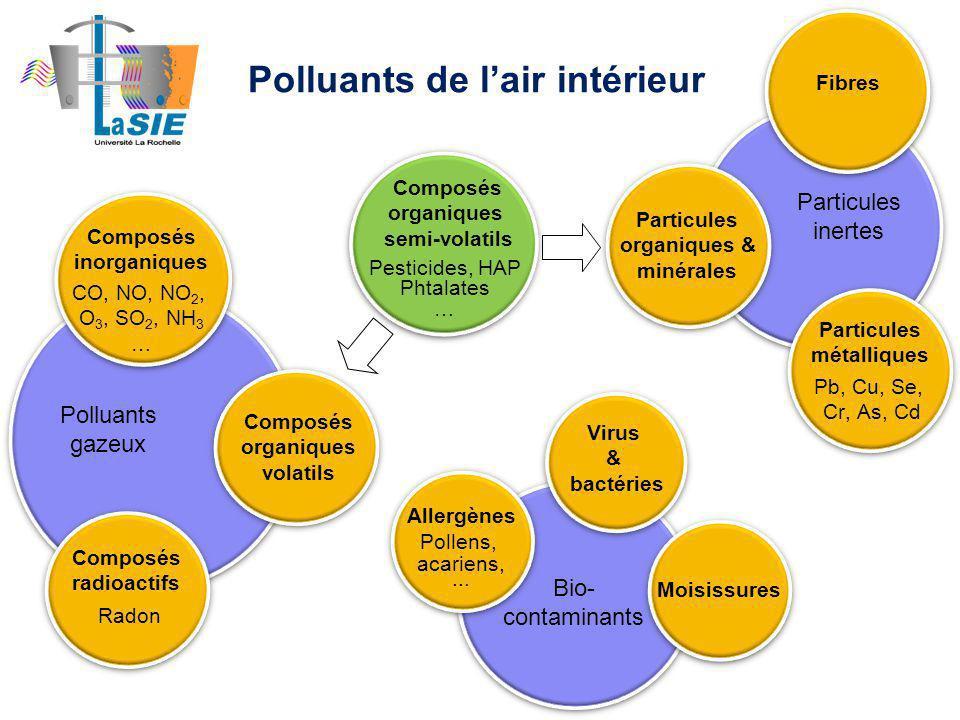 Pesticides, HAP Phtalates