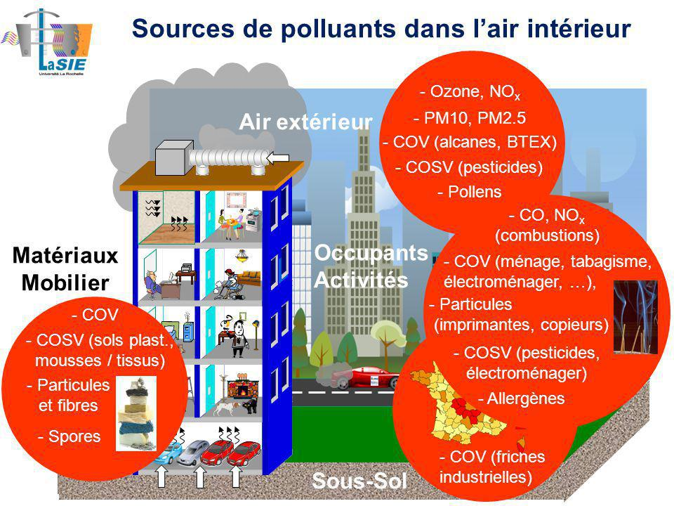 Sources de polluants dans l'air intérieur