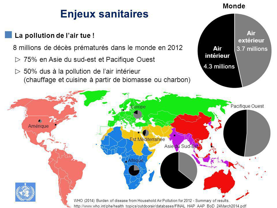 Enjeux sanitaires Monde La pollution de l'air tue !