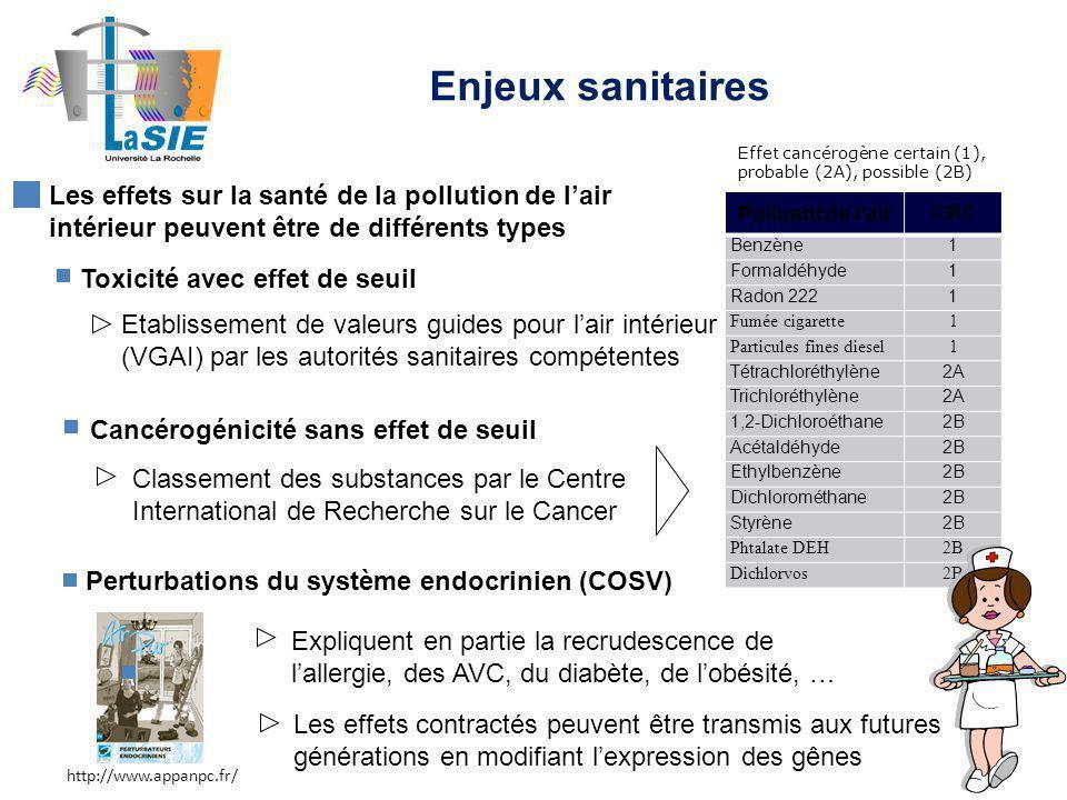 Enjeux sanitaires Effet cancérogène certain (1), probable (2A), possible (2B)