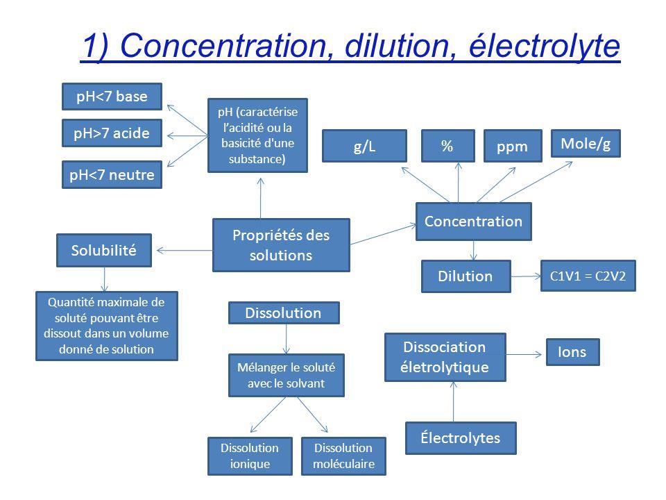 1) Concentration, dilution, électrolyte