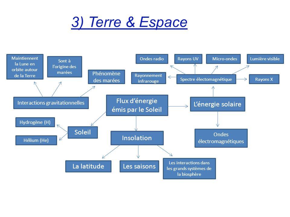 3) Terre & Espace Flux d'énergie émis par le Soleil L'énergie solaire