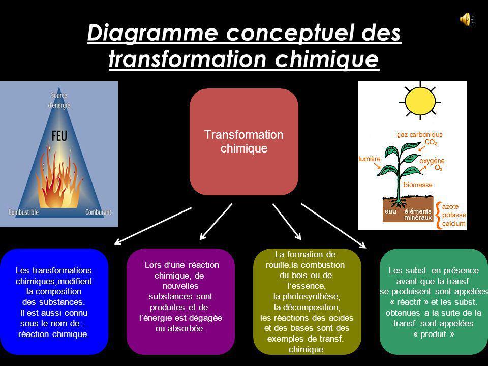 Diagramme conceptuel des transformation chimique