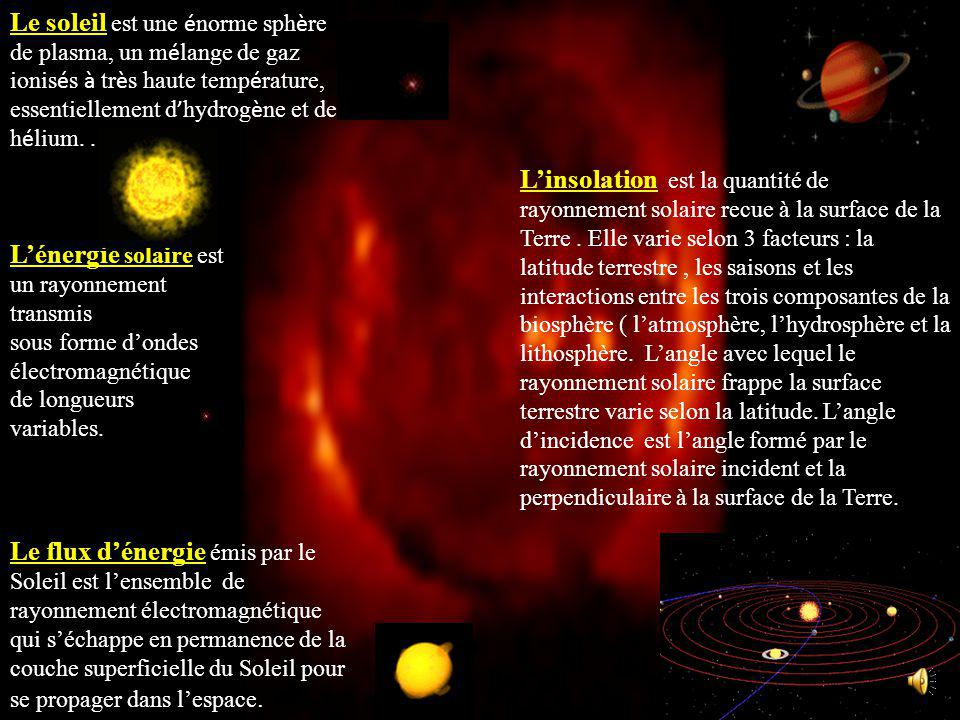 L'énergie solaire est un rayonnement transmis
