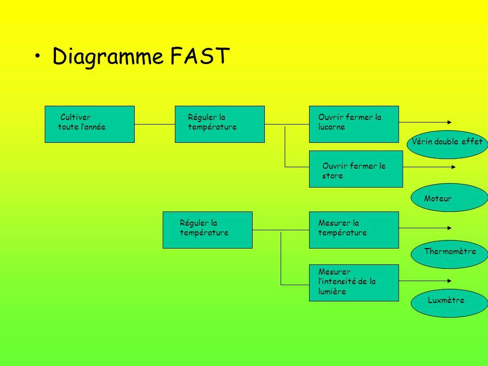 Diagramme FAST Cultiver toute l'année Réguler la température