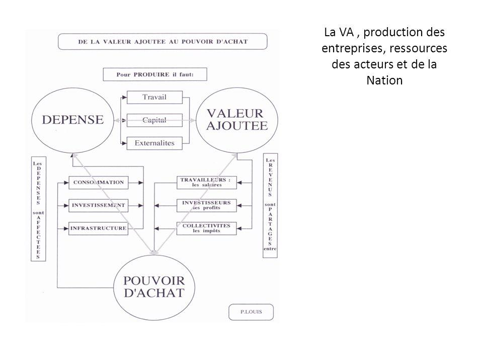 La VA , production des entreprises, ressources des acteurs et de la Nation