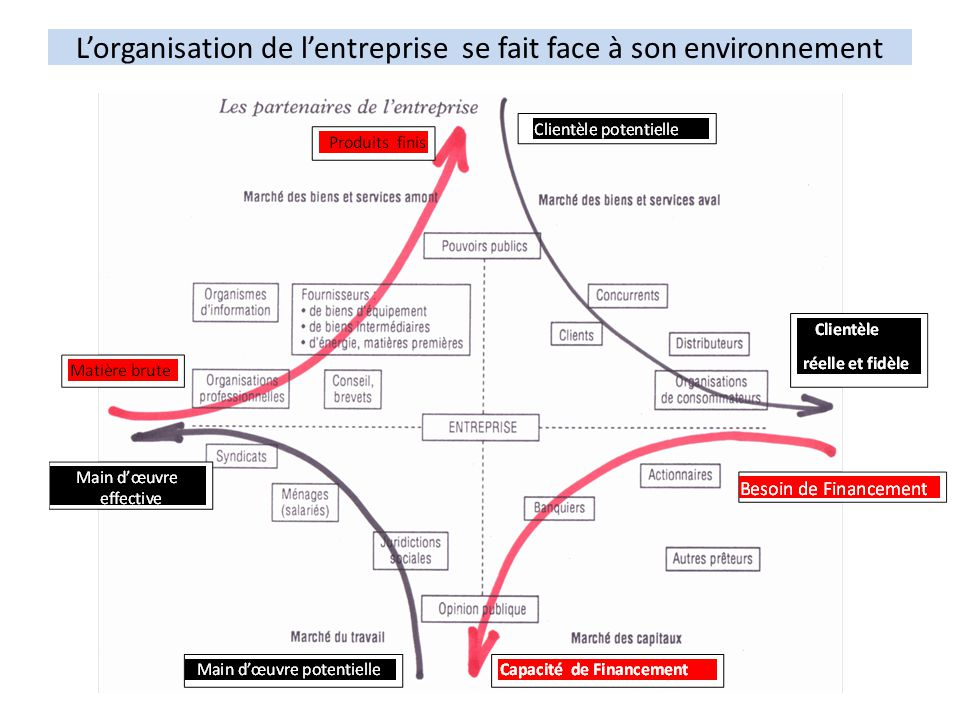 L'organisation de l'entreprise se fait face à son environnement
