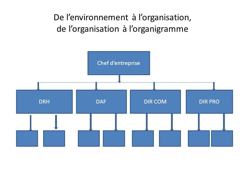 De l'environnement à l'organisation, de l'organisation à l'organigramme