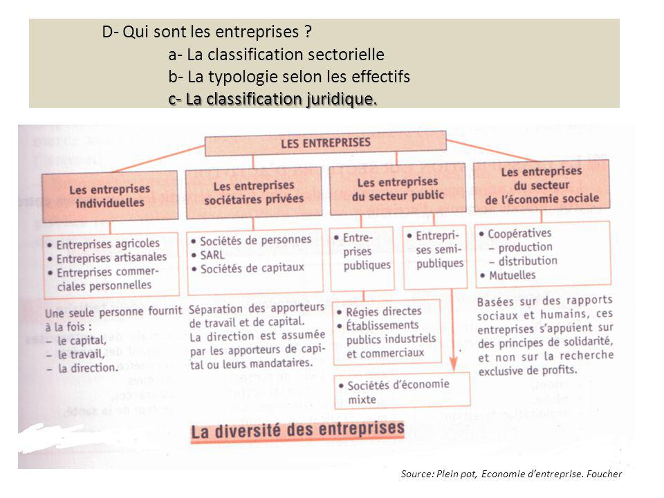 D- Qui sont les entreprises. a- La classification sectorielle