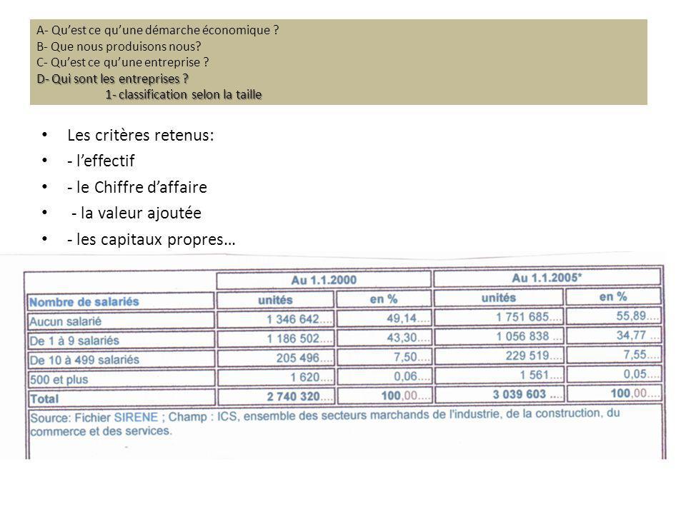 - les capitaux propres…