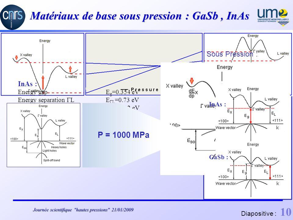 Matériaux de base sous pression : GaSb , InAs