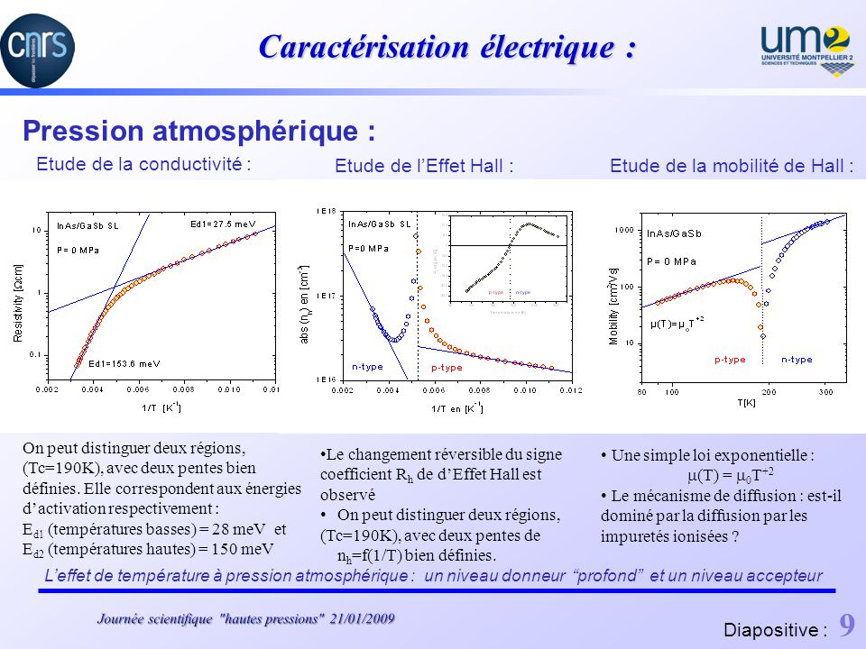 Caractérisation électrique :