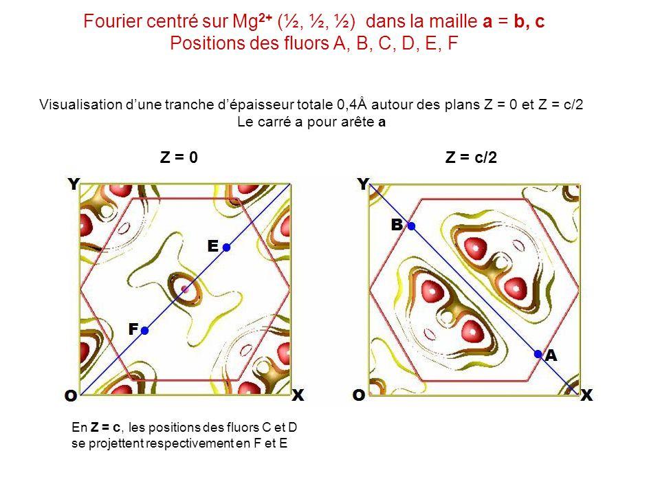 Fourier centré sur Mg2+ (½, ½, ½) dans la maille a = b, c Positions des fluors A, B, C, D, E, F