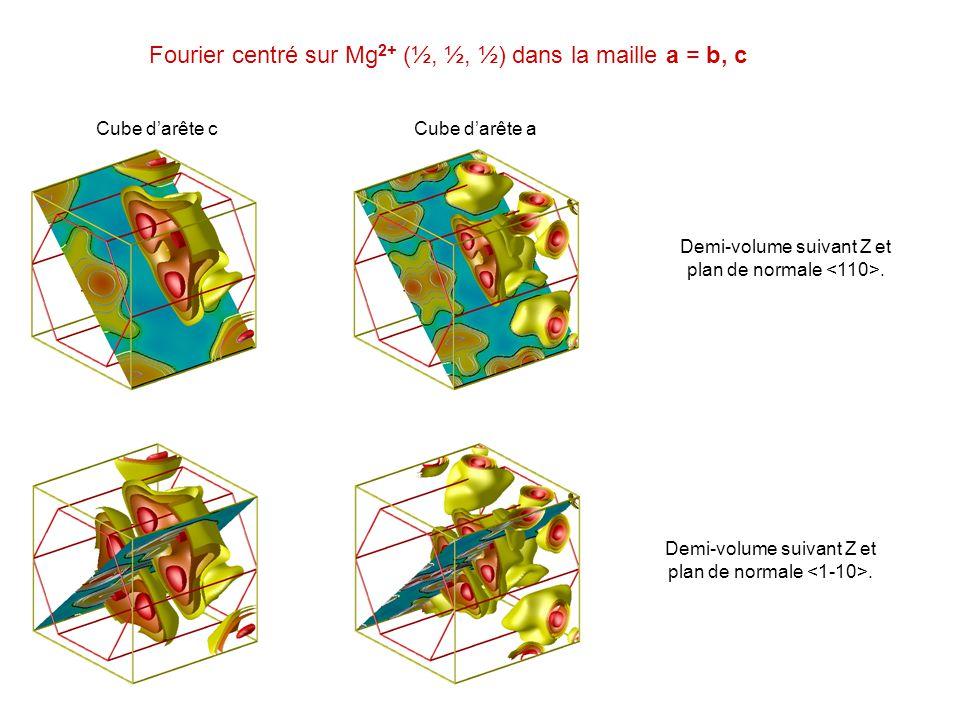 Fourier centré sur Mg2+ (½, ½, ½) dans la maille a = b, c