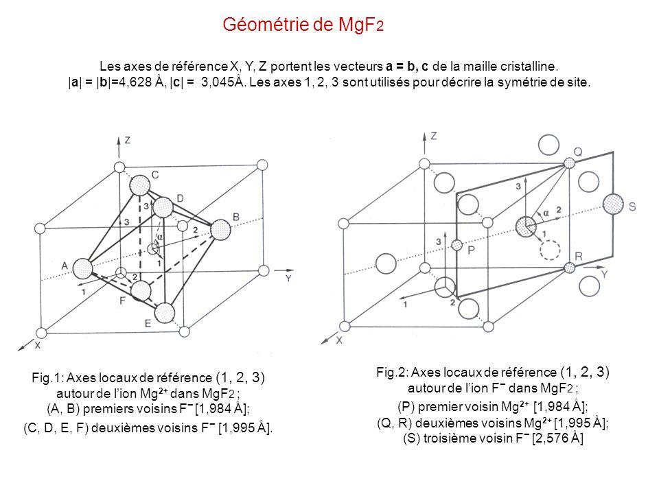 Géométrie de MgF2 Les axes de référence X, Y, Z portent les vecteurs a = b, c de la maille cristalline.