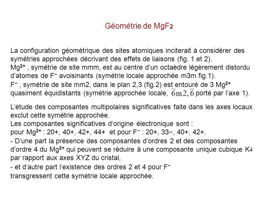 Géométrie de MgF2