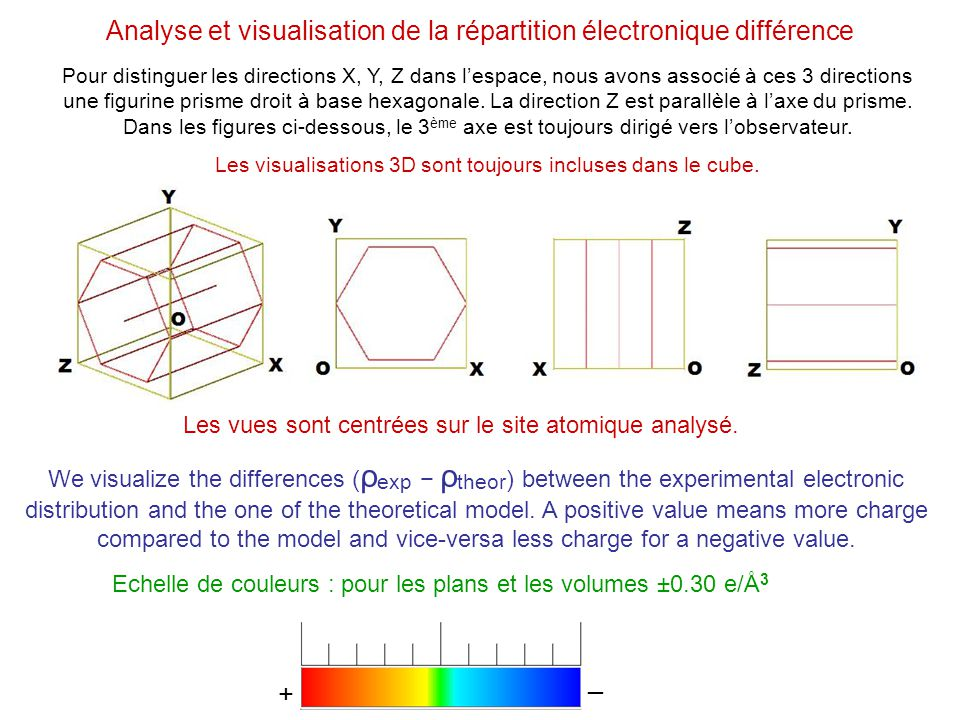 Analyse et visualisation de la répartition électronique différence