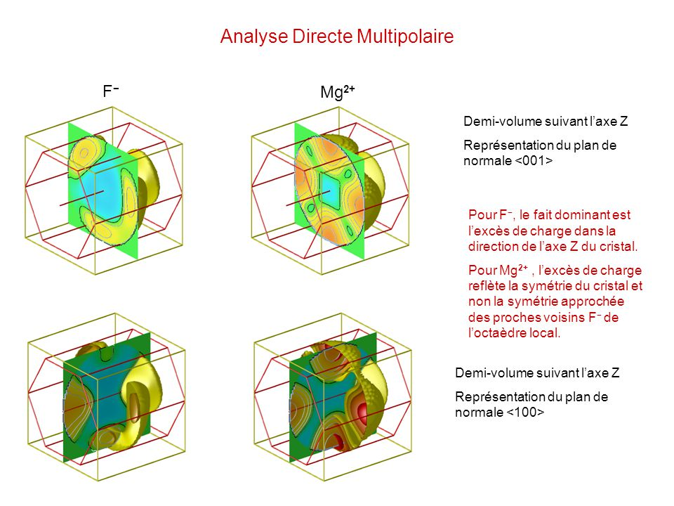 Analyse Directe Multipolaire