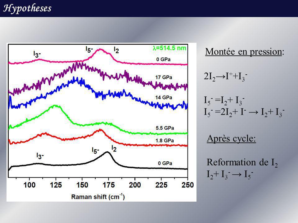 Hypotheses Montée en pression: 2I2→I++I3- I5- =I2+ I3-