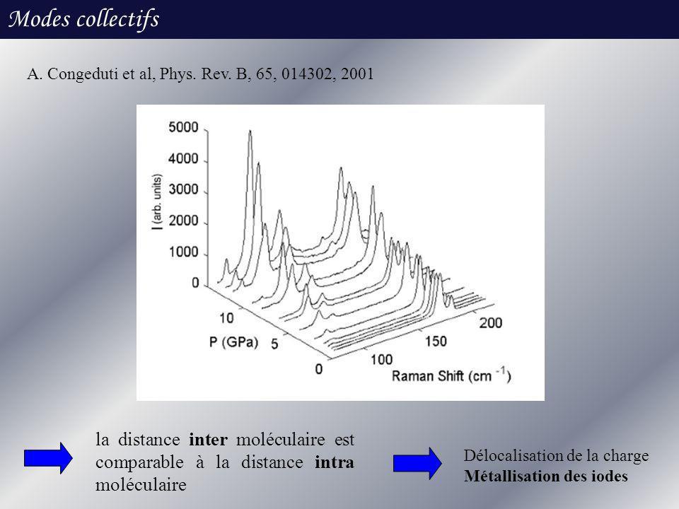 Modes collectifs A. Congeduti et al, Phys. Rev. B, 65, 014302, 2001. la distance inter moléculaire est comparable à la distance intra moléculaire.