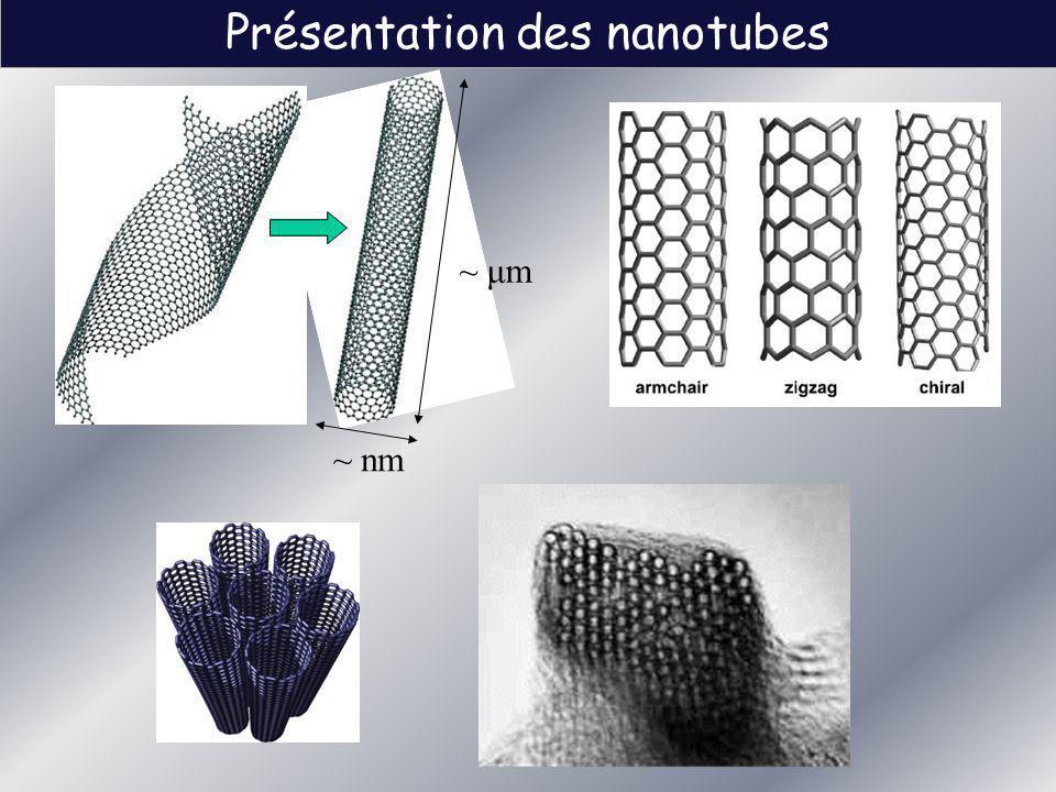 Présentation des nanotubes