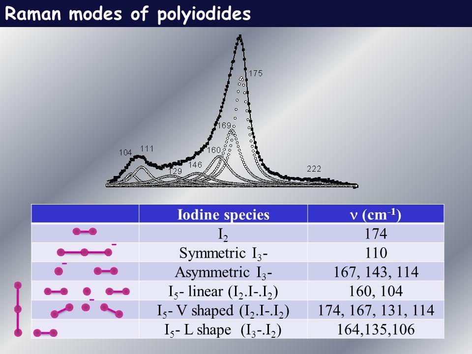 Raman modes of polyiodides