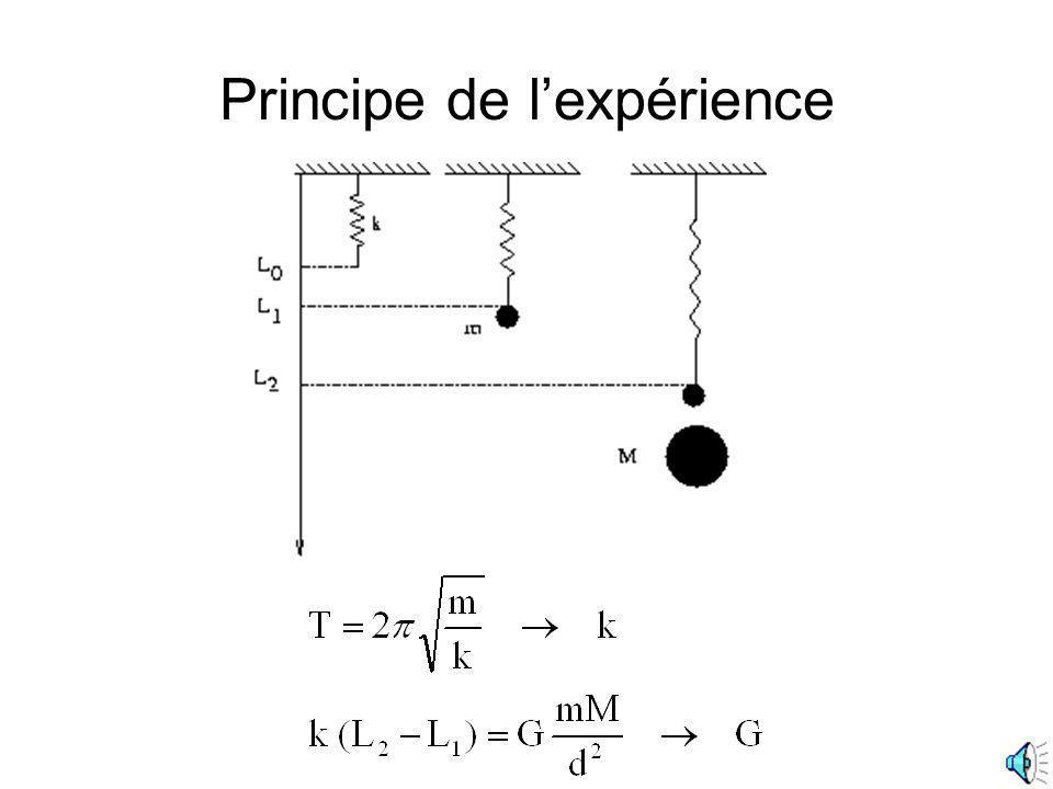 Principe de l'expérience