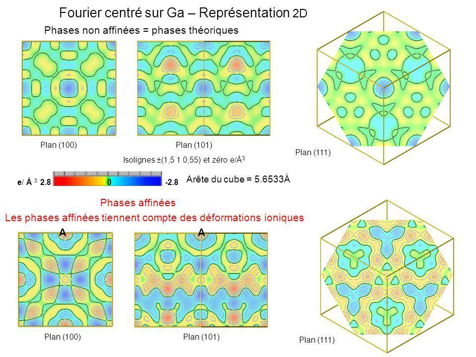 Fourier centré sur Ga – Représentation 2D