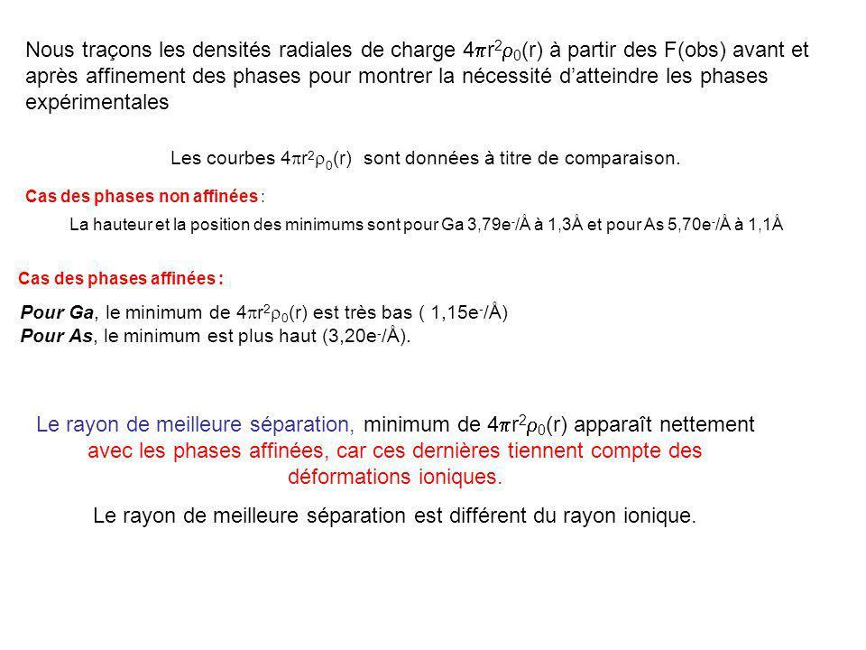 Le rayon de meilleure séparation est différent du rayon ionique.
