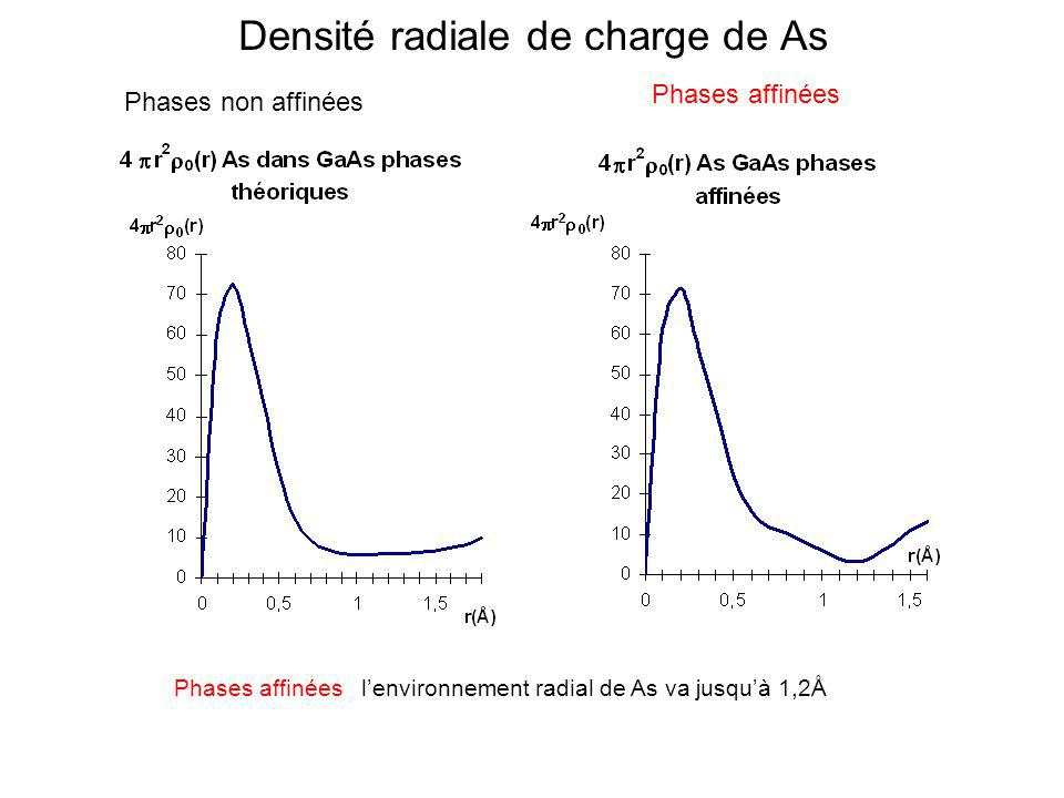 Densité radiale de charge de As