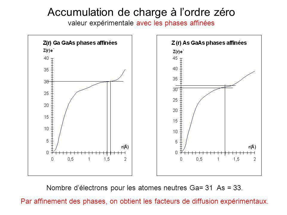 Accumulation de charge à l'ordre zéro