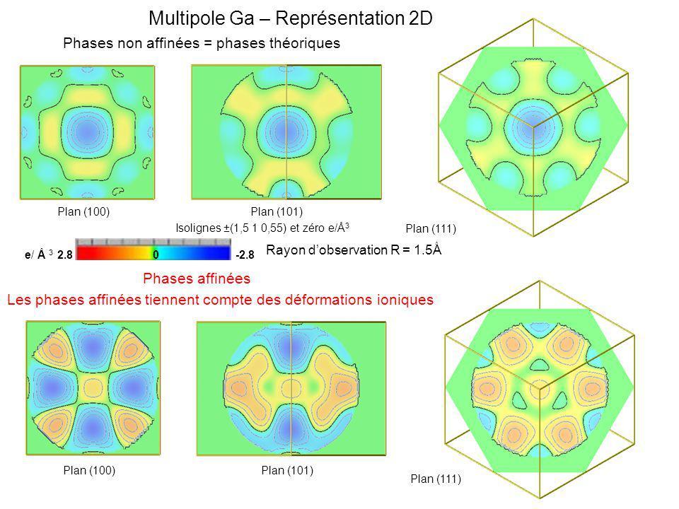 Multipole Ga – Représentation 2D
