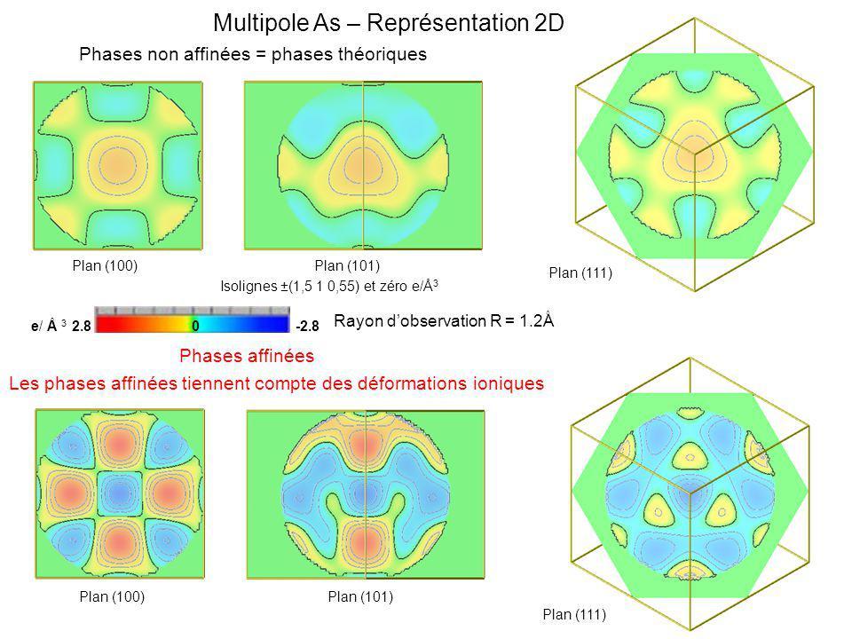 Multipole As – Représentation 2D