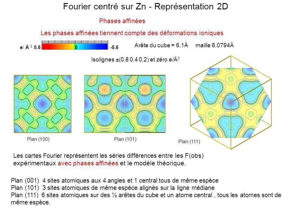 Fourier centré sur Zn - Représentation 2D