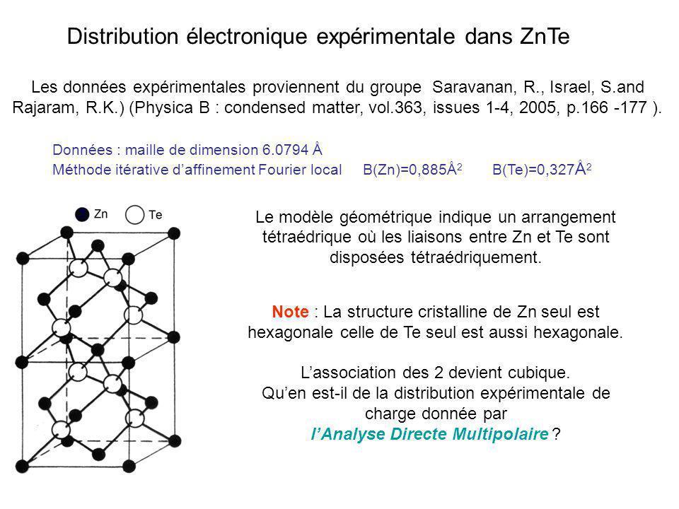 Distribution électronique expérimentale dans ZnTe
