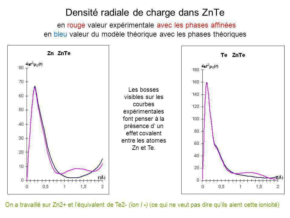 Densité radiale de charge dans ZnTe en rouge valeur expérimentale avec les phases affinées en bleu valeur du modèle théorique avec les phases théoriques