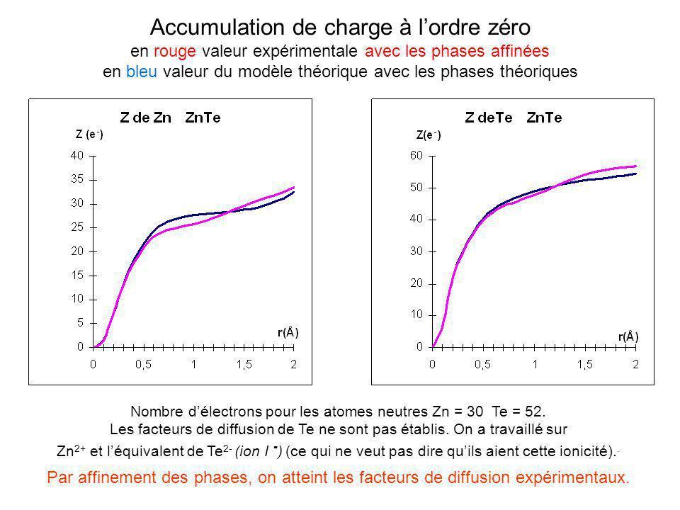 Nombre d'électrons pour les atomes neutres Zn = 30 Te = 52.