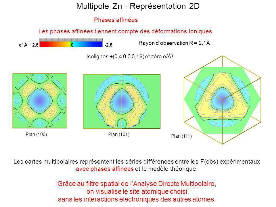 Multipole Zn - Représentation 2D