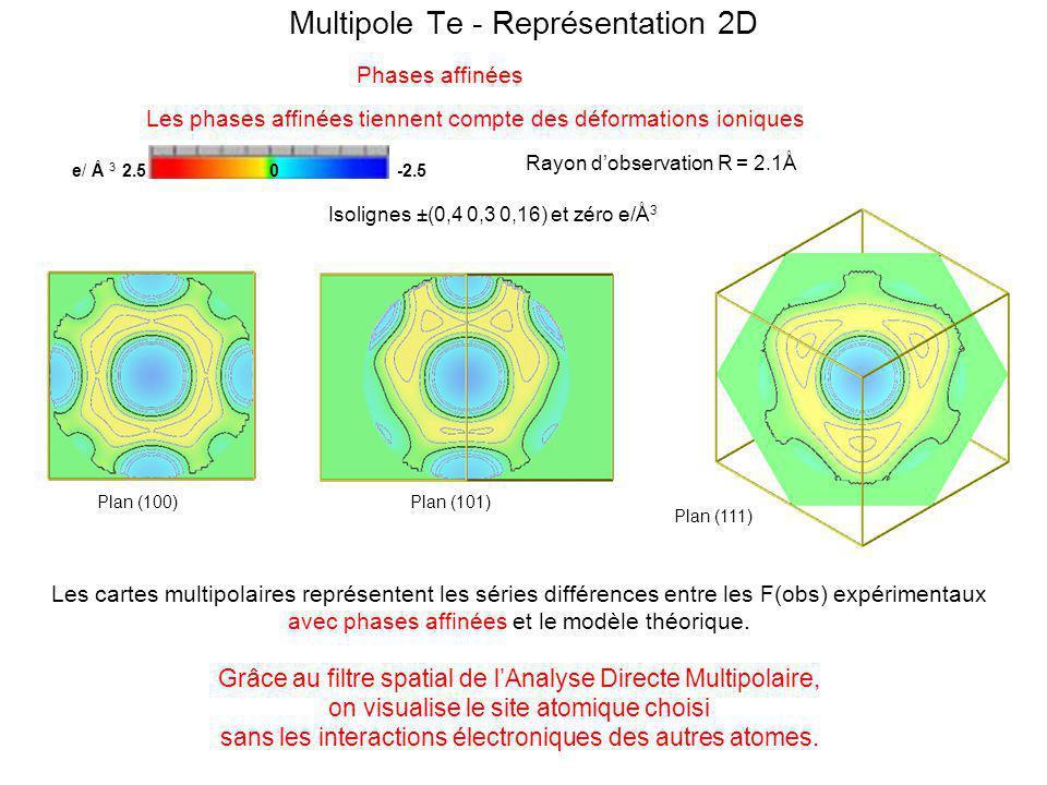 Multipole Te - Représentation 2D