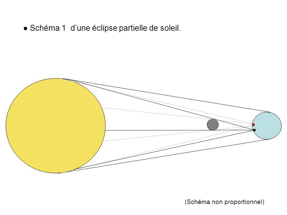 ● Schéma 1 d'une éclipse partielle de soleil.