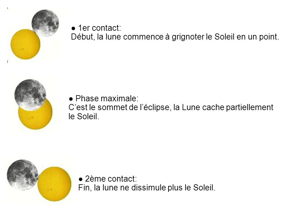 ● 1er contact: Début, la lune commence à grignoter le Soleil en un point. ● Phase maximale: