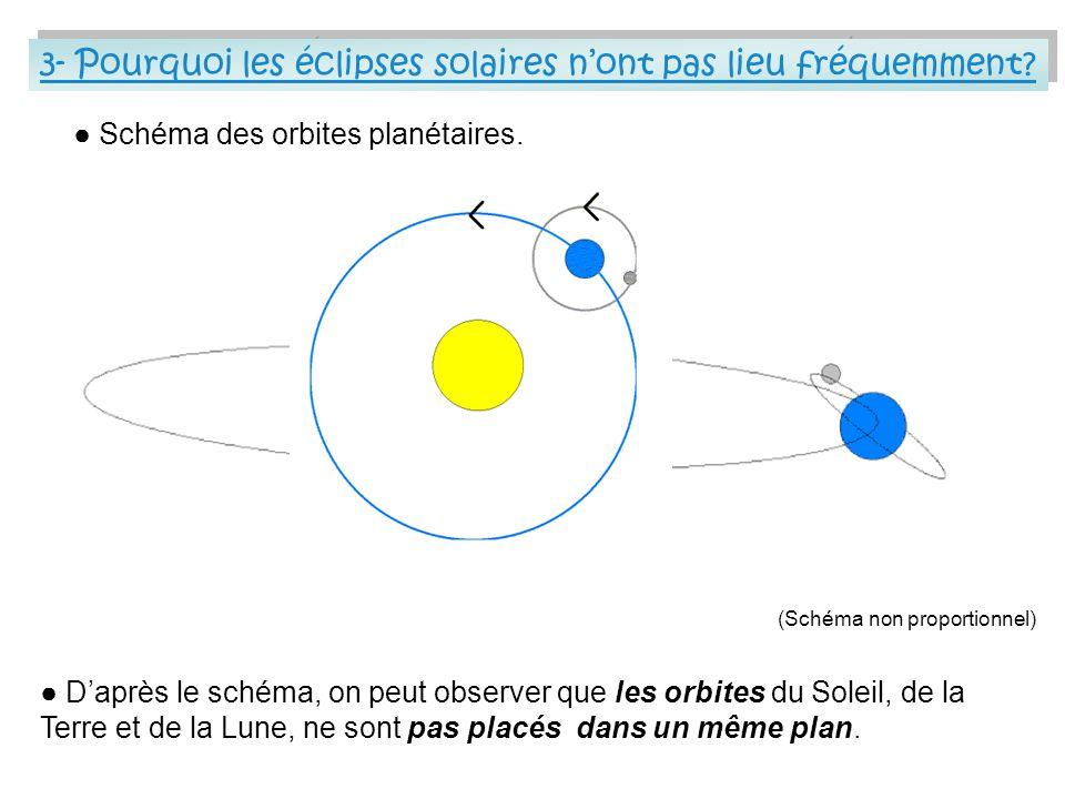 3- Pourquoi les éclipses solaires n'ont pas lieu fréquemment