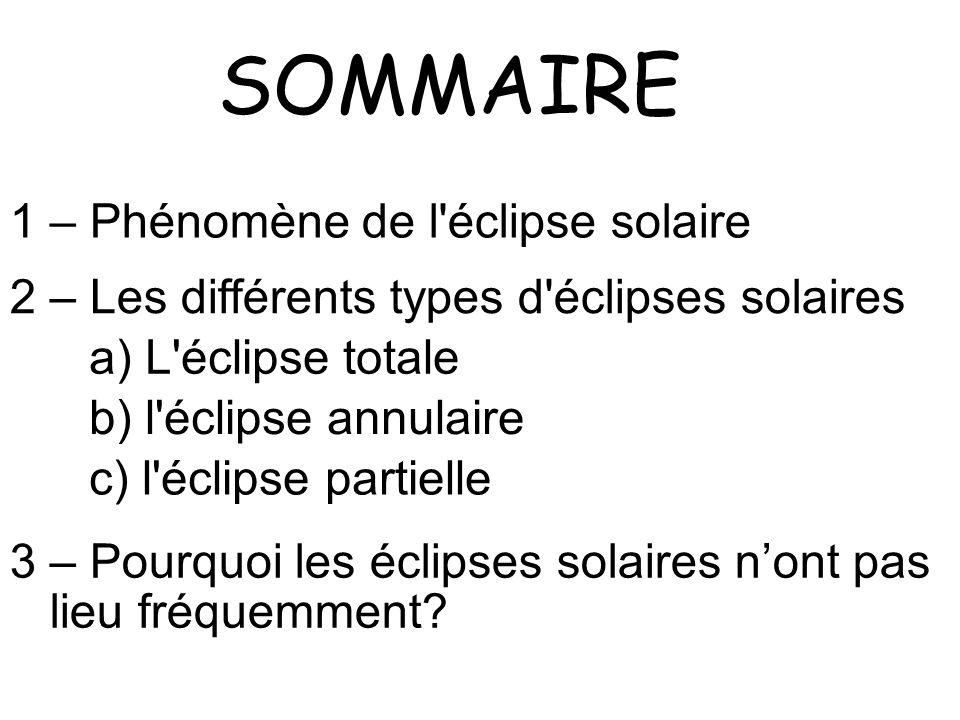 SOMMAIRE 1 – Phénomène de l éclipse solaire