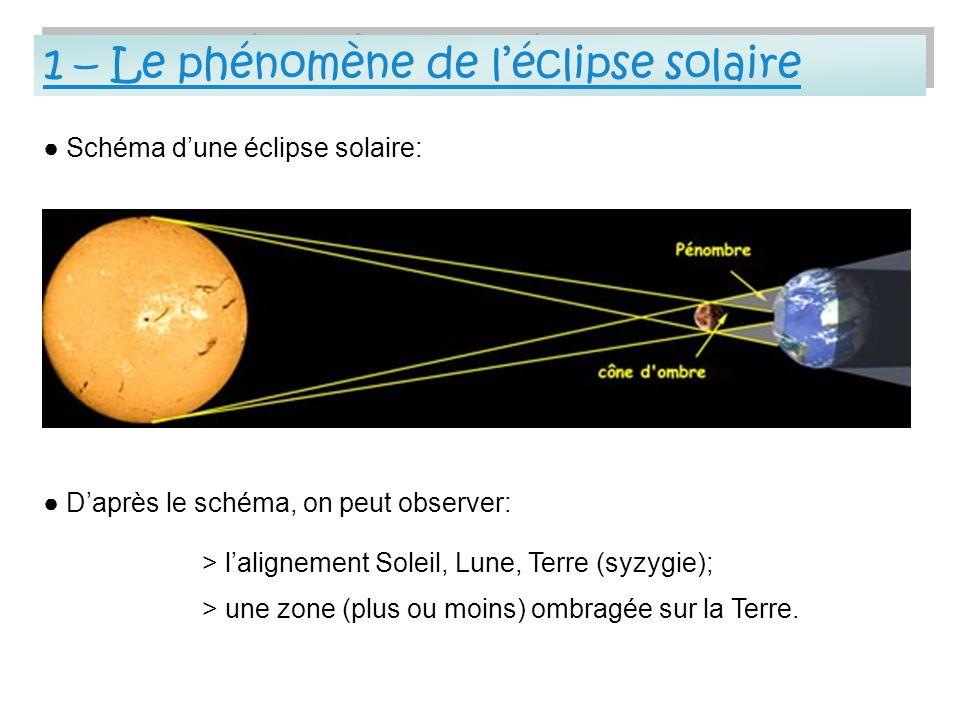1 – Le phénomène de l'éclipse solaire