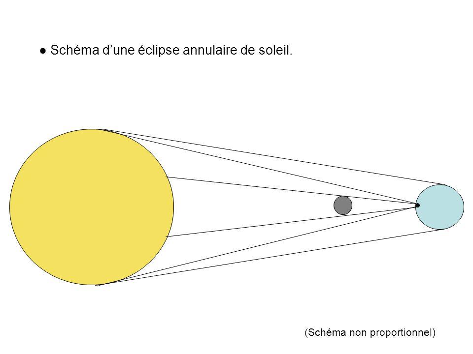 ● Schéma d'une éclipse annulaire de soleil.