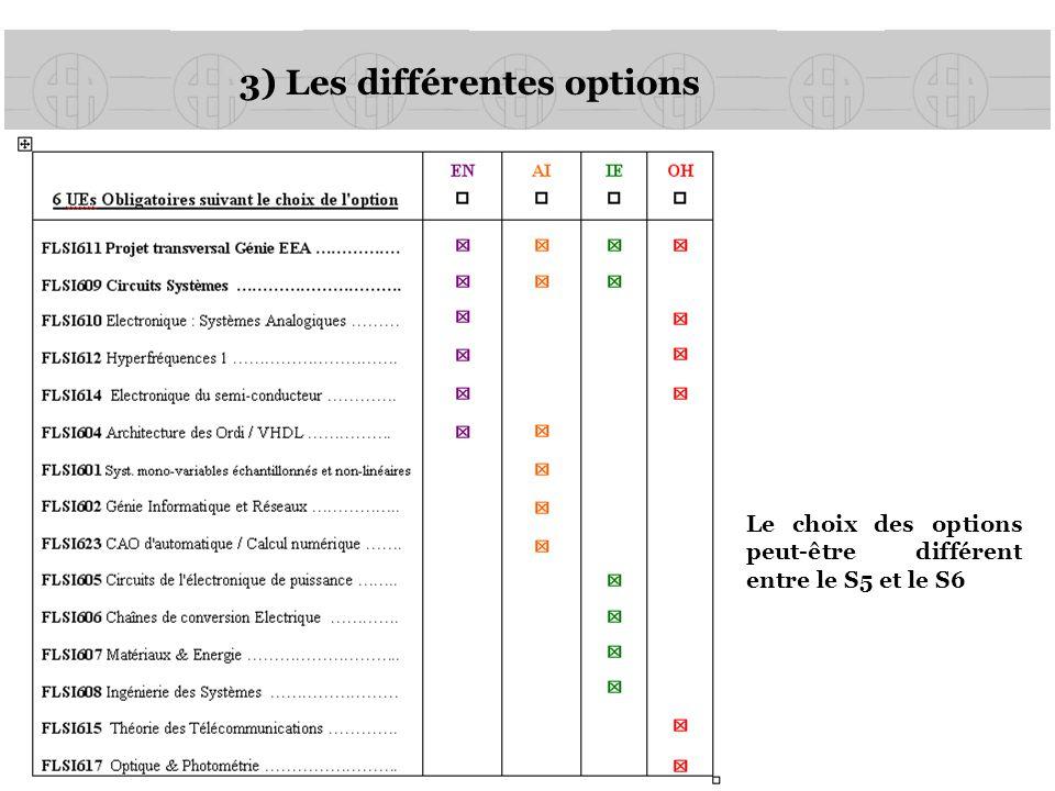 3) Les différentes options
